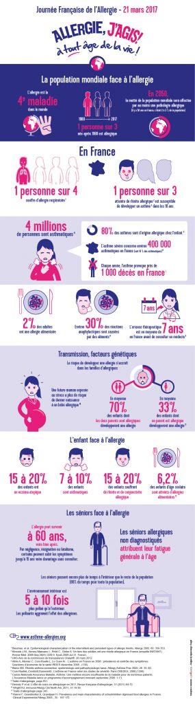 Etat de l'allergie en France - Asthme et Allergies et Urticaire